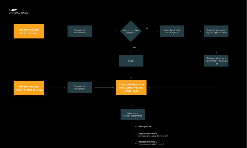 Flow - Virtual Registration